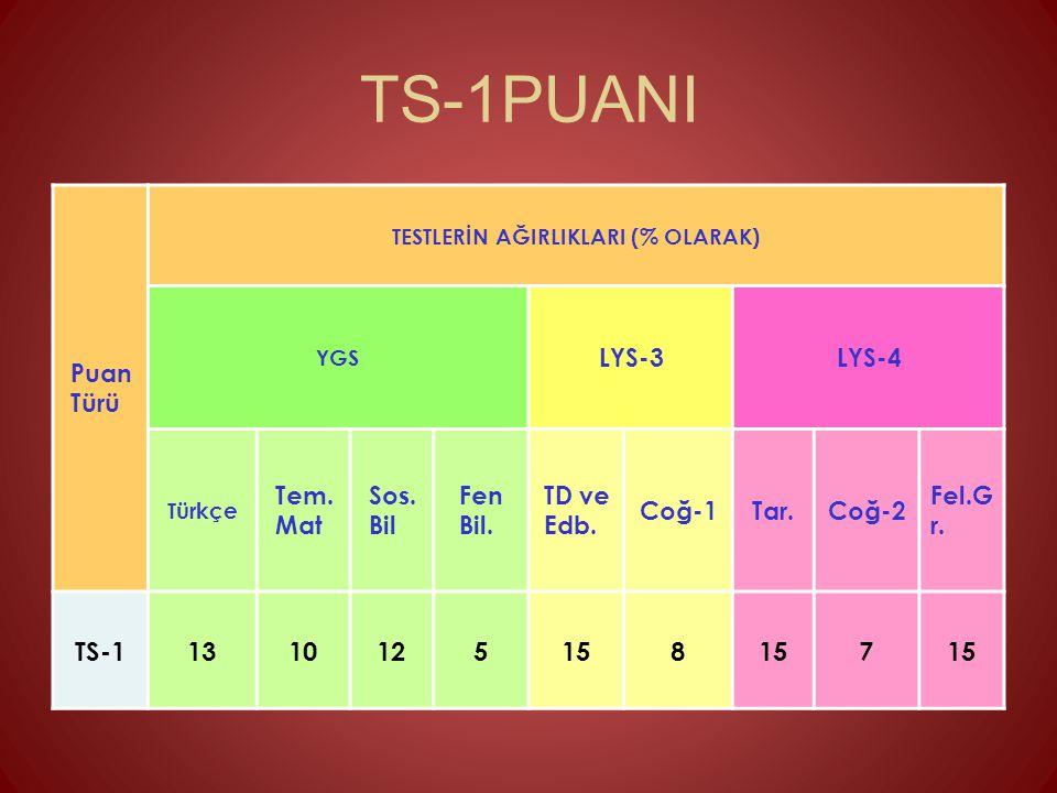 TS-1PUANI TS-1 13 10 12 5 15 8 7 Puan Türü LYS-3 LYS-4 Tem. Mat Sos.