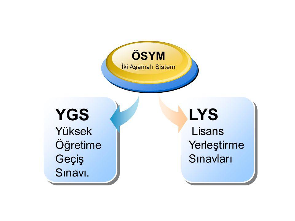 LYS YGS Lisans Yerleştirme Sınavları Yüksek Öğretime Geçiş Sınavı.