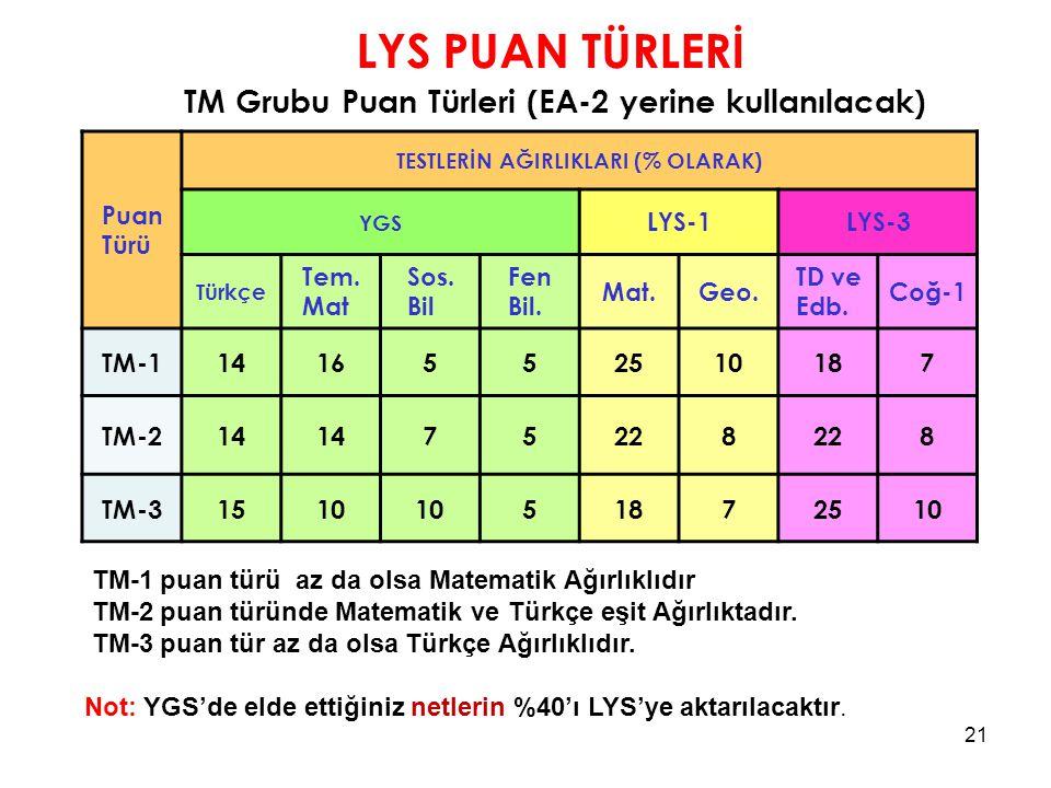 LYS PUAN TÜRLERİ TM Grubu Puan Türleri (EA-2 yerine kullanılacak)