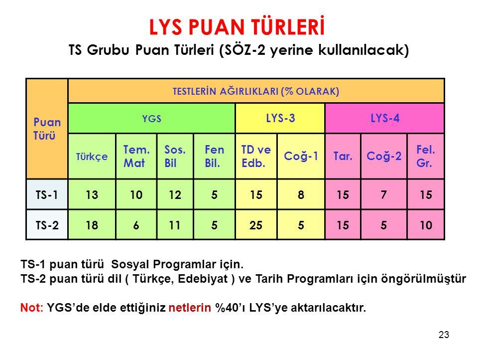 LYS PUAN TÜRLERİ TS Grubu Puan Türleri (SÖZ-2 yerine kullanılacak)