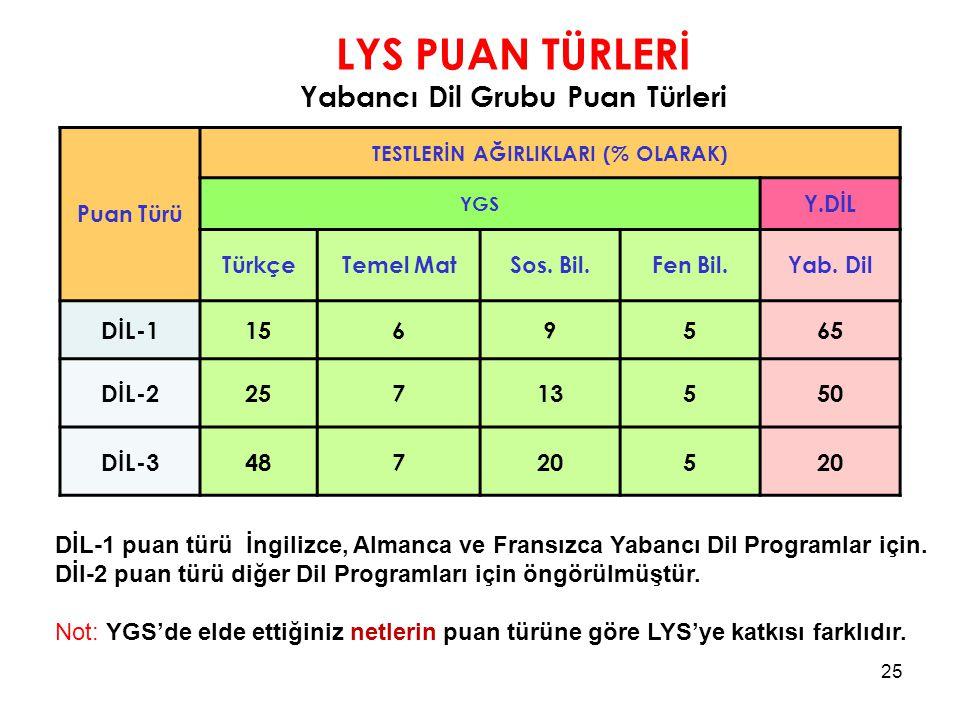 LYS PUAN TÜRLERİ Yabancı Dil Grubu Puan Türleri