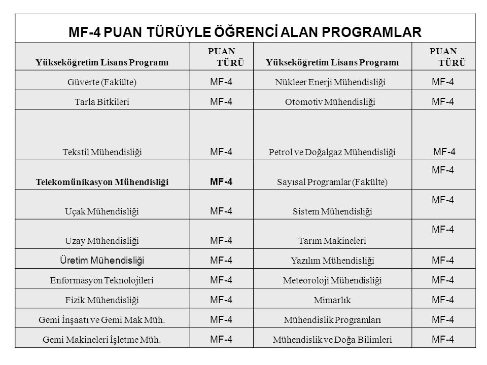 MF-4 PUAN TÜRÜYLE ÖĞRENCİ ALAN PROGRAMLAR