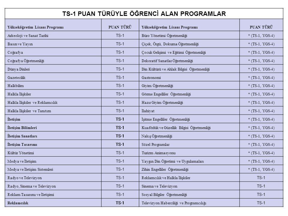 TS-1 PUAN TÜRÜYLE ÖĞRENCİ ALAN PROGRAMLAR