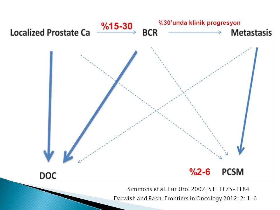 %15-30 %2-6 Simmons et al. Eur Urol 2007; 51: 1175–1184