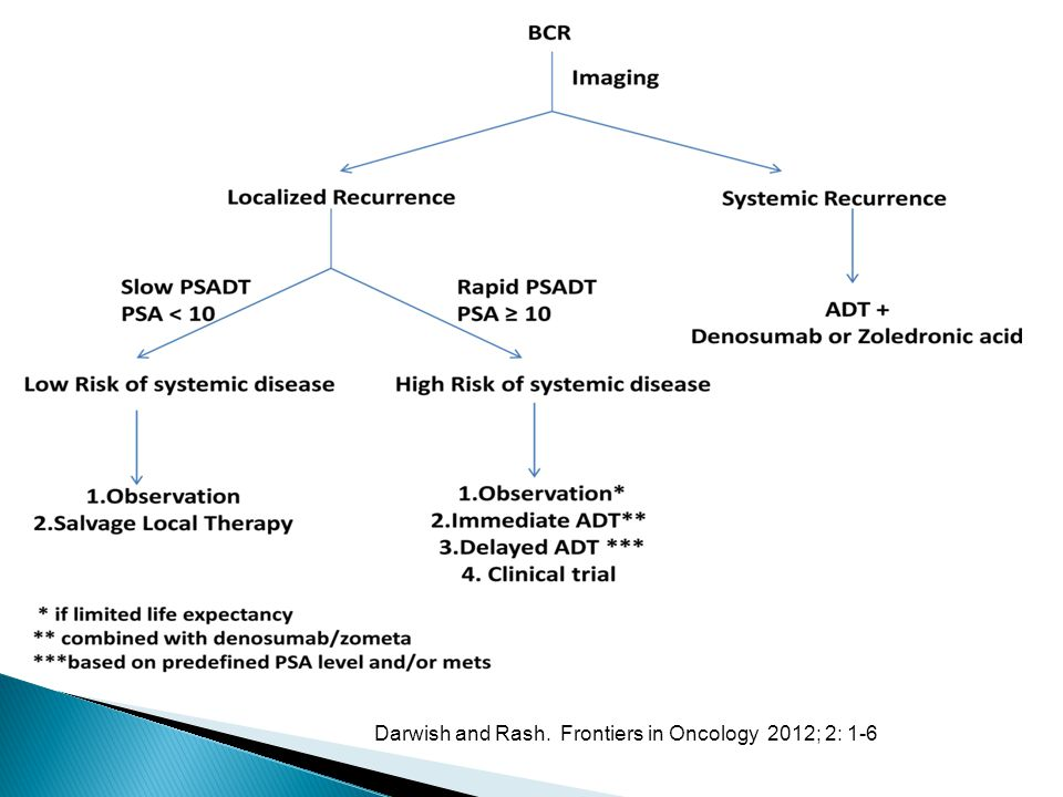 Darwish and Rash. Frontiers in Oncology 2012; 2: 1-6