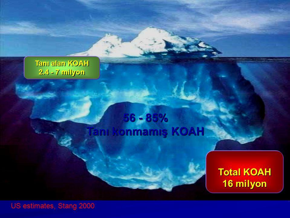 56 - 85% Tanı konmamış KOAH Total KOAH 16 milyon