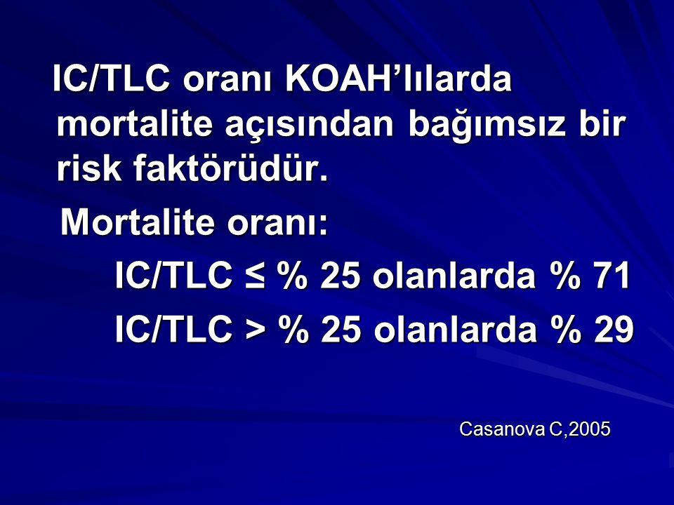 IC/TLC > % 25 olanlarda % 29