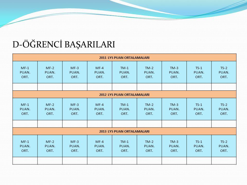 D-ÖĞRENCİ BAŞARILARI 2011 LYS PUAN ORTALAMALARI MF-1 PUAN. ORT.