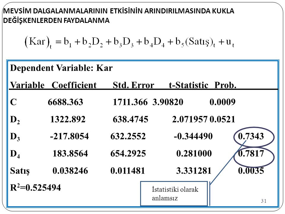 Dependent Variable: Kar