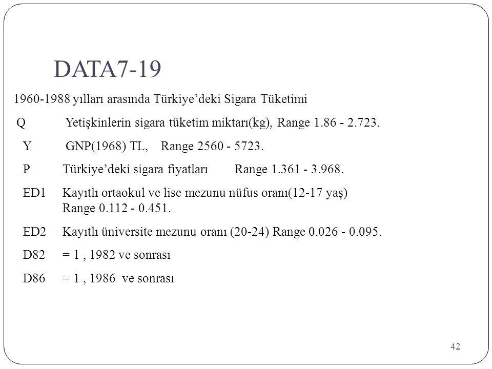 DATA7-19 1960-1988 yılları arasında Türkiye'deki Sigara Tüketimi