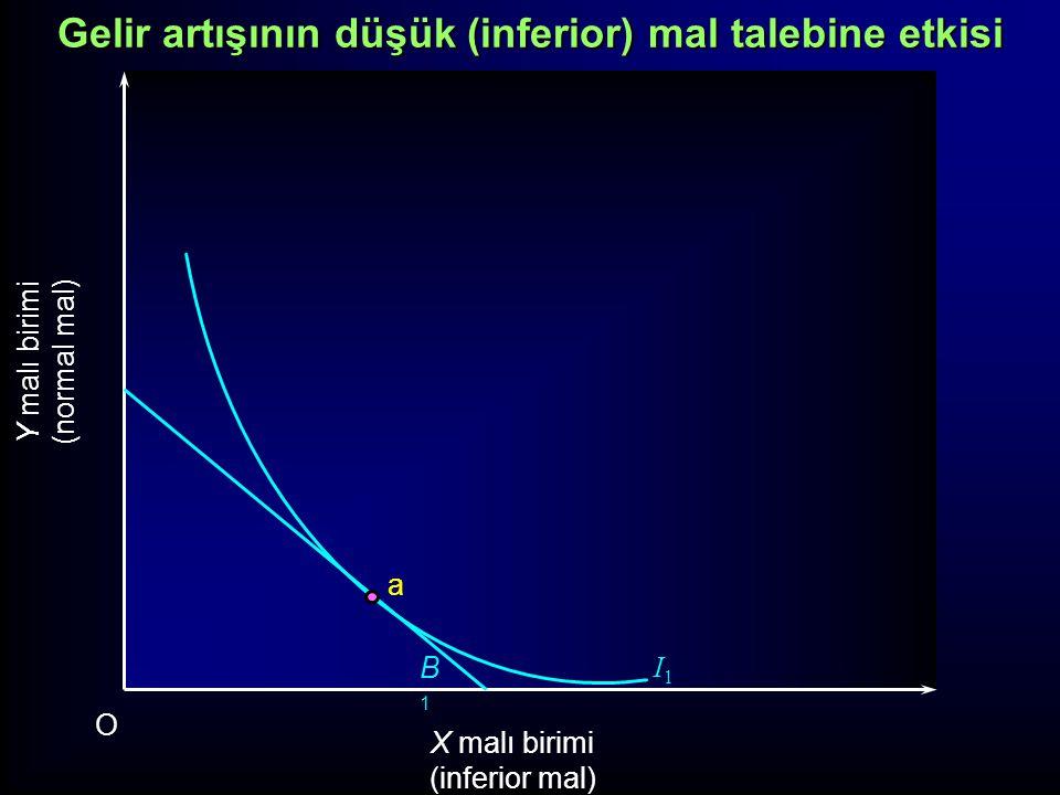 Gelir artışının düşük (inferior) mal talebine etkisi