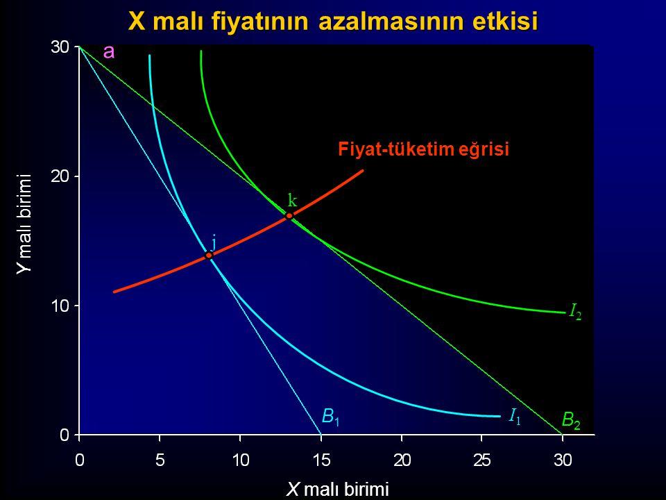 X malı fiyatının azalmasının etkisi