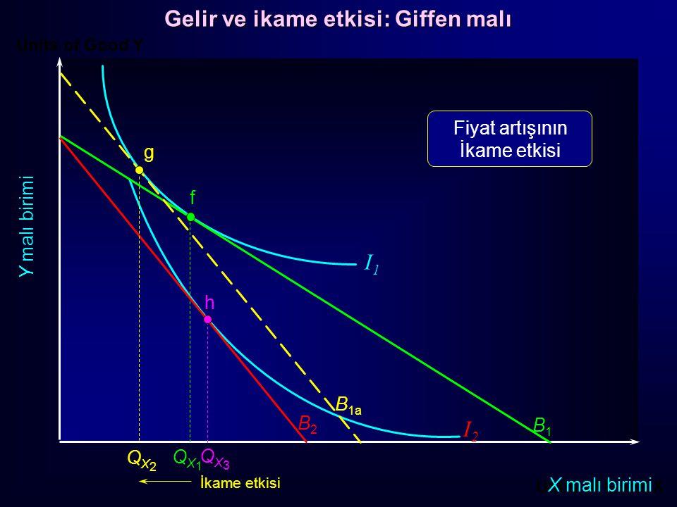 Gelir ve ikame etkisi: Giffen malı