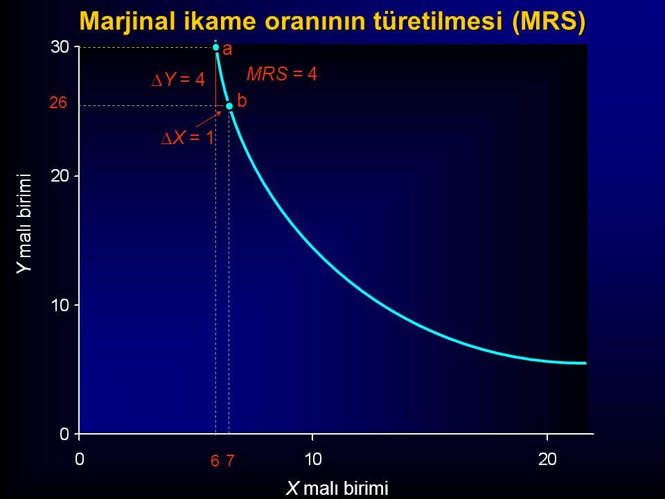 Marjinal ikame oranının türetilmesi (MRS)