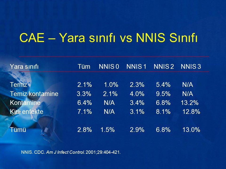 CAE – Yara sınıfı vs NNIS Sınıfı