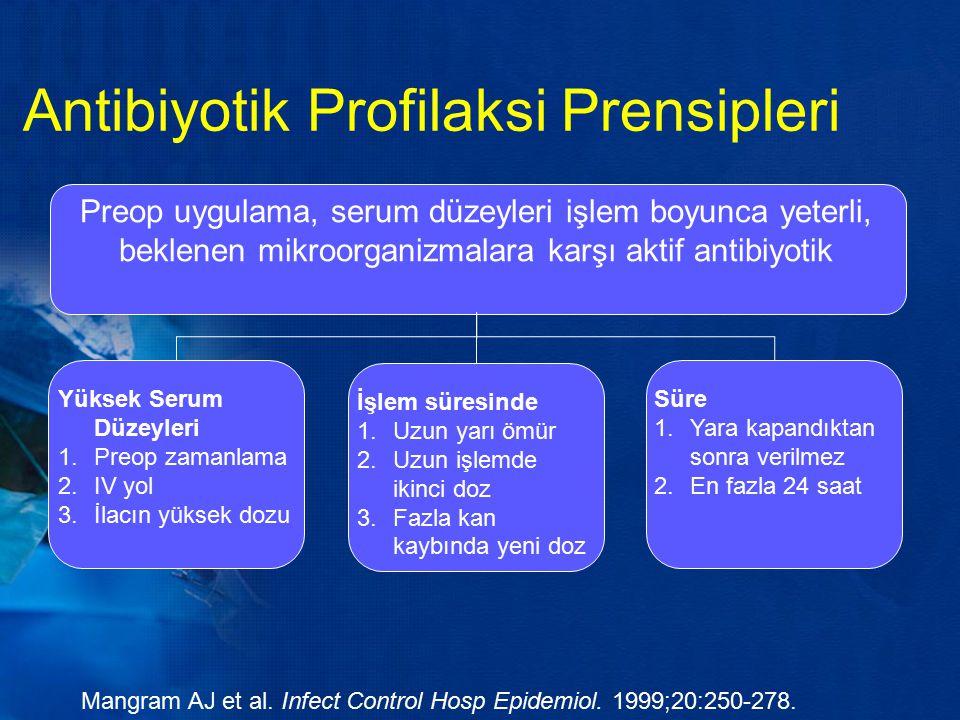 Antibiyotik Profilaksi Prensipleri