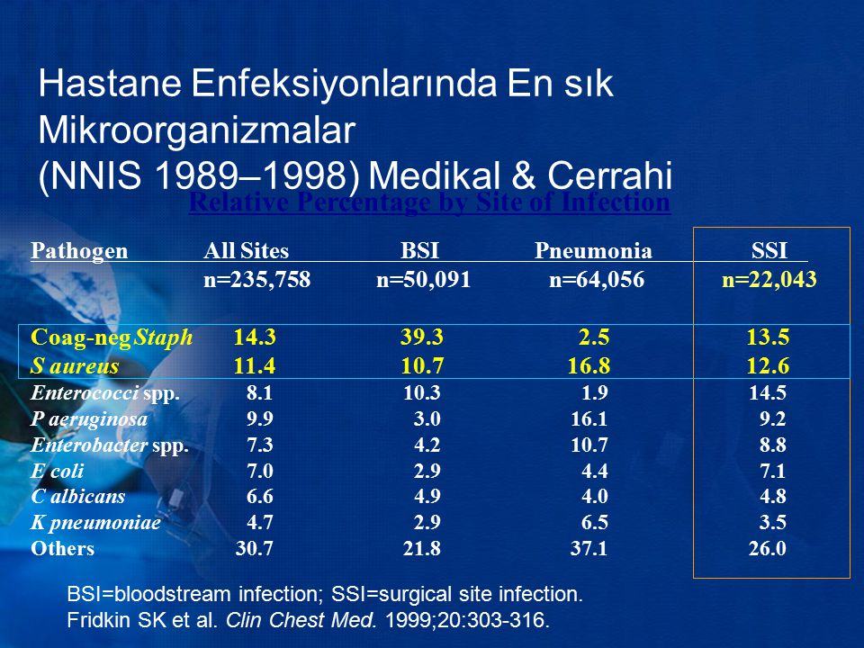 Relative Percentage by Site of Infection