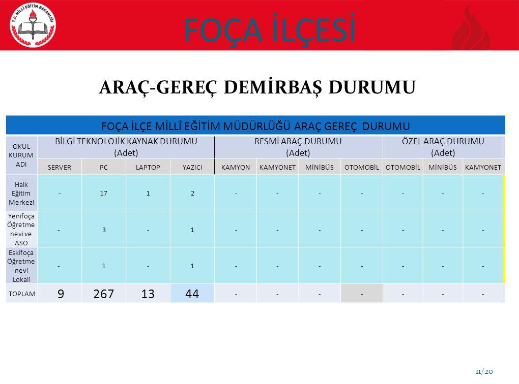 FOÇA İLÇESİ ARAÇ-GEREÇ DEMİRBAŞ DURUMU 9 267 13 44