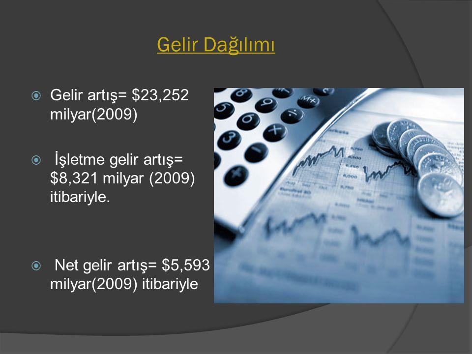 Gelir Dağılımı Gelir artış= $23,252 milyar(2009)