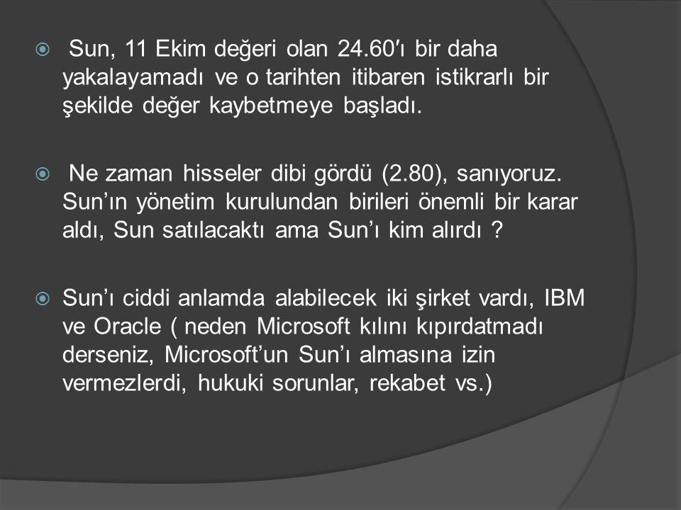 Sun, 11 Ekim değeri olan 24.60′ı bir daha yakalayamadı ve o tarihten itibaren istikrarlı bir şekilde değer kaybetmeye başladı.