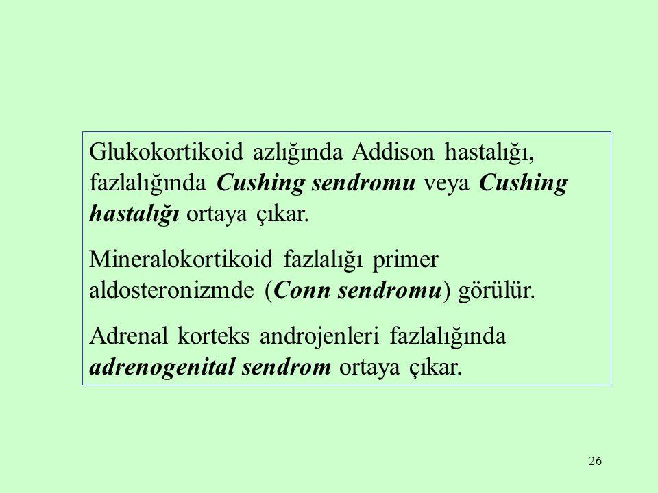 Glukokortikoid azlığında Addison hastalığı, fazlalığında Cushing sendromu veya Cushing hastalığı ortaya çıkar.
