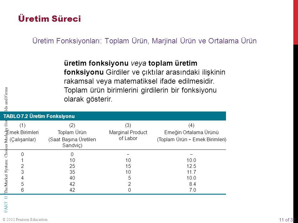 Üretim Süreci Üretim Fonksiyonları: Toplam Ürün, Marjinal Ürün ve Ortalama Ürün.