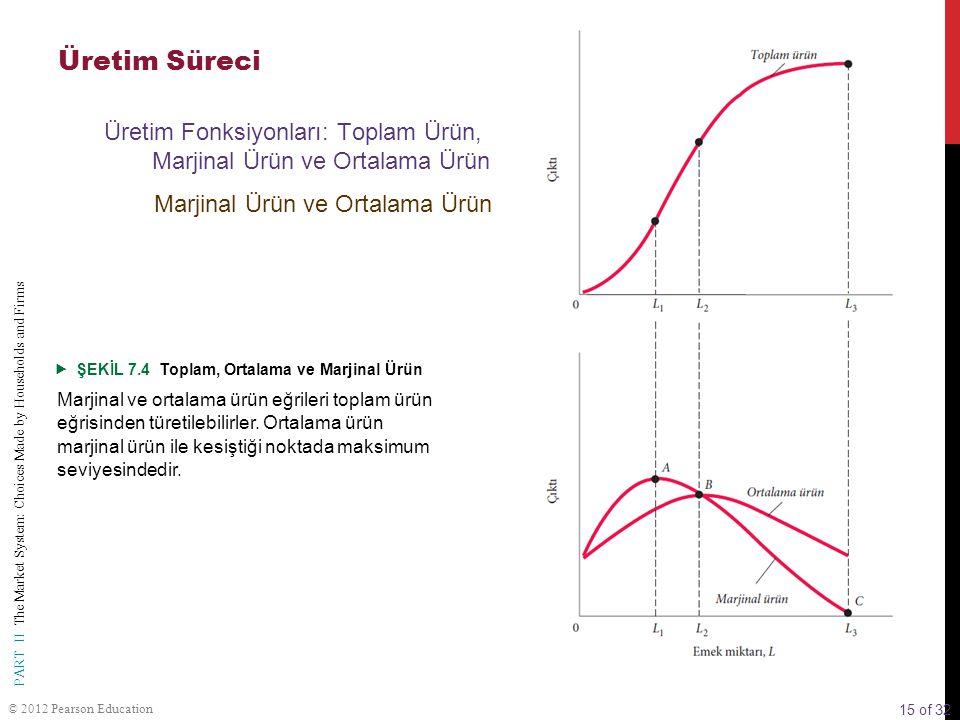 Üretim Süreci Üretim Fonksiyonları: Toplam Ürün, Marjinal Ürün ve Ortalama Ürün. Marjinal Ürün ve Ortalama Ürün.