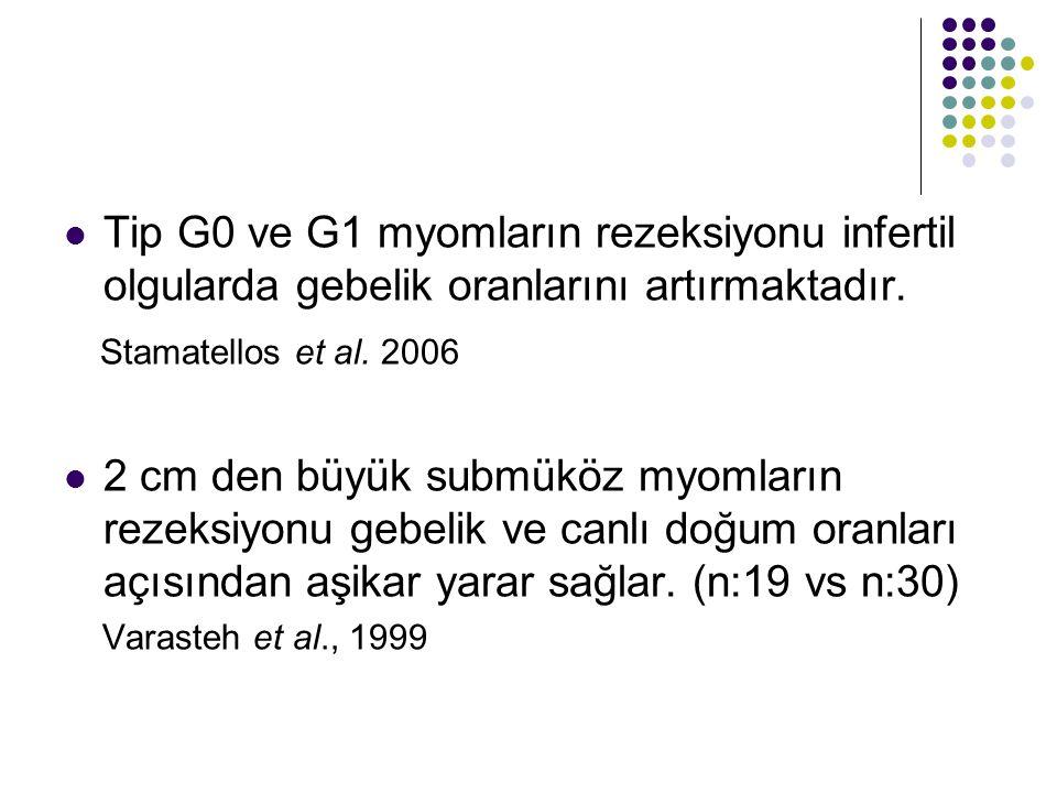 Tip G0 ve G1 myomların rezeksiyonu infertil olgularda gebelik oranlarını artırmaktadır.