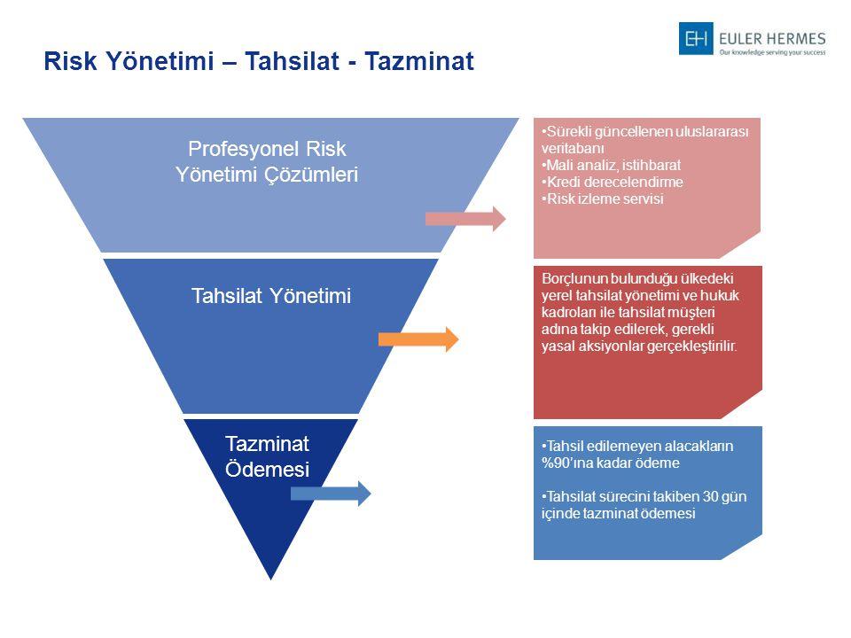 Profesyonel Risk Yönetimi Çözümleri