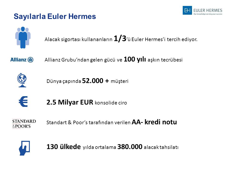 2.5 Milyar EUR konsolide ciro