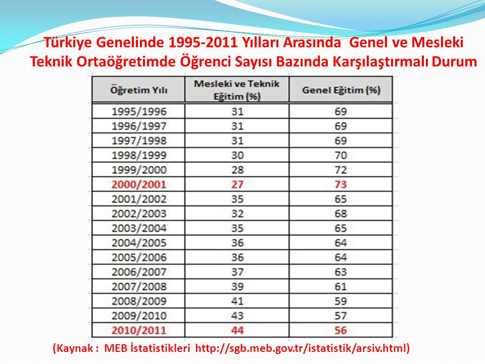 Türkiye Genelinde 1995-2011 Yılları Arasında Genel ve Mesleki Teknik Ortaöğretimde Öğrenci Sayısı Bazında Karşılaştırmalı Durum