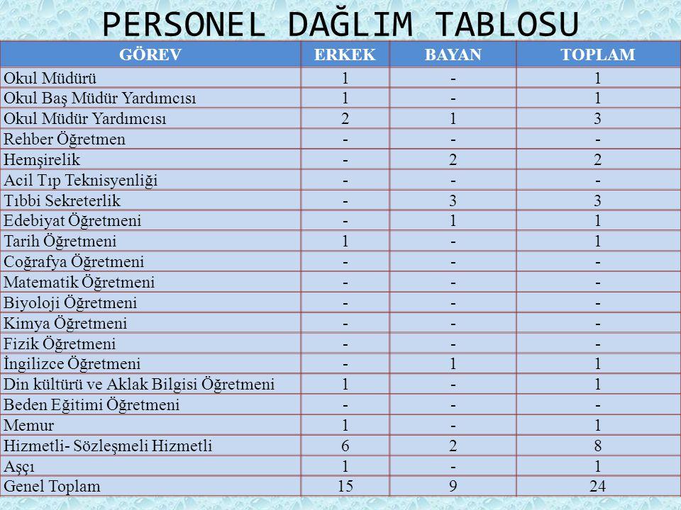PERSONEL DAĞLIM TABLOSU