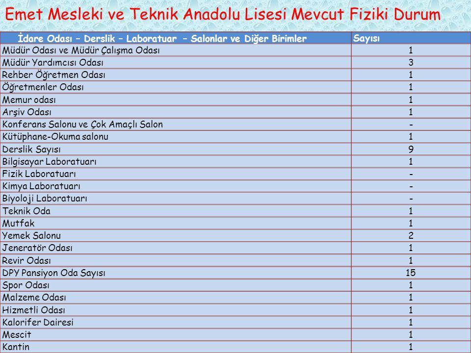 Emet Mesleki ve Teknik Anadolu Lisesi Mevcut Fiziki Durum