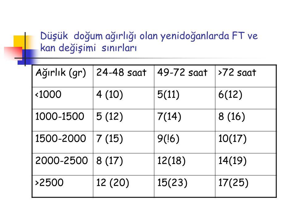 Düşük doğum ağırlığı olan yenidoğanlarda FT ve kan değişimi sınırları