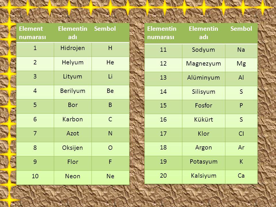 Element numarası Elementin adı. Sembol. 1. Hidrojen. H. 2. Helyum. He. 3. Lityum. Li. 4.