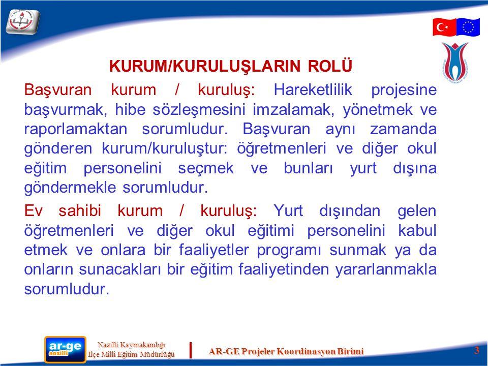 KURUM/KURULUŞLARIN ROLÜ