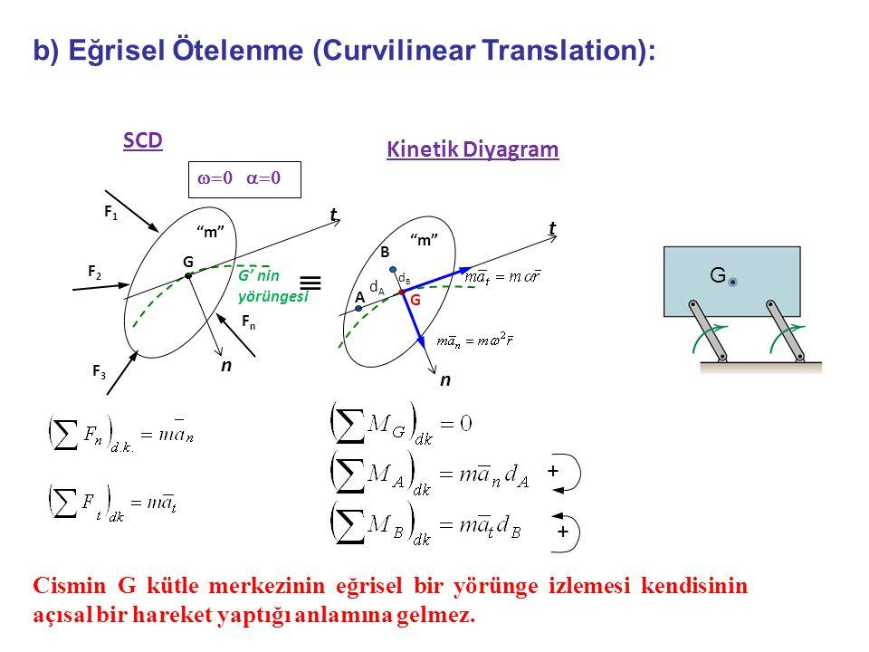  b) Eğrisel Ötelenme (Curvilinear Translation): SCD Kinetik Diyagram