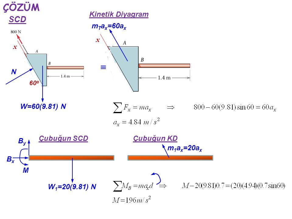 ÇÖZÜM  SCD Kinetik Diyagram mTax=60ax x x N W=60(9.81) N Çubuğun SCD