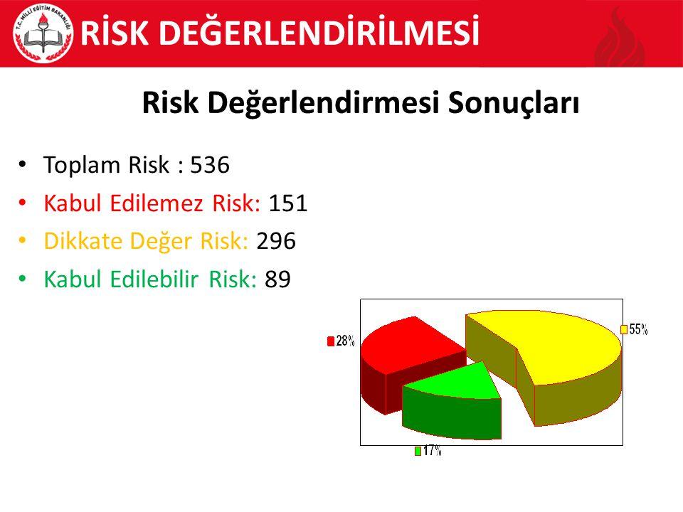 RİSK DEĞERLENDİRİLMESİ Risk Değerlendirmesi Sonuçları