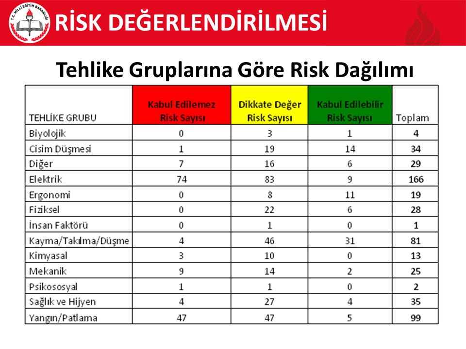 RİSK DEĞERLENDİRİLMESİ Tehlike Gruplarına Göre Risk Dağılımı