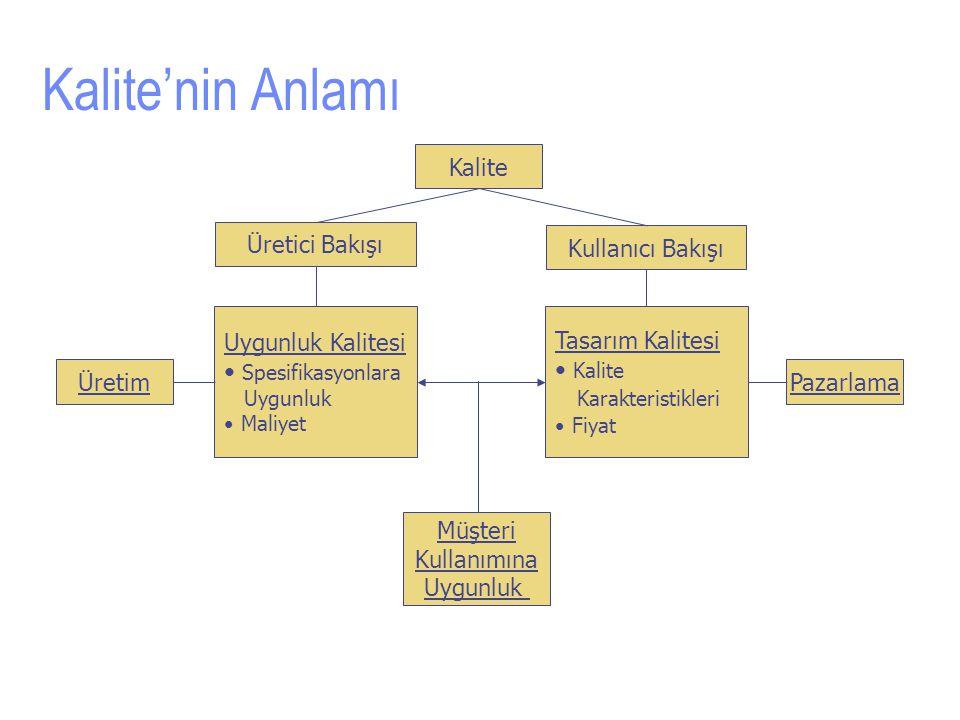 Kalite'nin Anlamı Kalite Üretici Bakışı Kullanıcı Bakışı