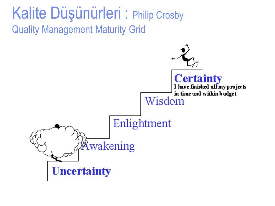 Kalite Düşünürleri : Philip Crosby Quality Management Maturity Grid