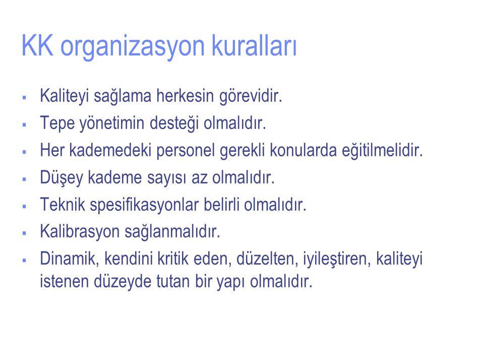 KK organizasyon kuralları
