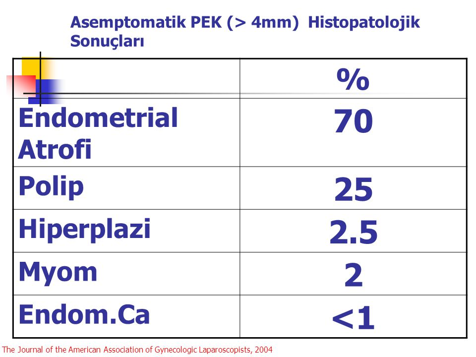 Asemptomatik PEK (> 4mm) Histopatolojik Sonuçları