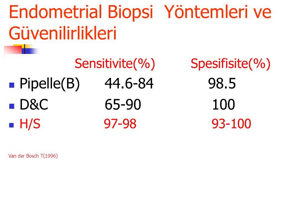 Endometrial Biopsi Yöntemleri ve Güvenilirlikleri