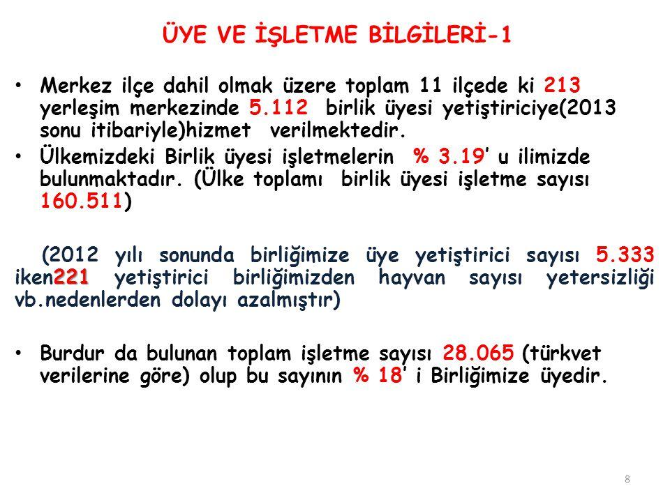 ÜYE VE İŞLETME BİLGİLERİ-1