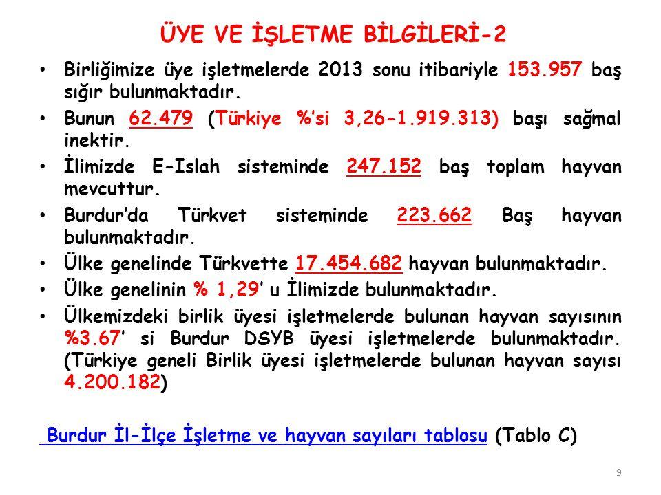 ÜYE VE İŞLETME BİLGİLERİ-2