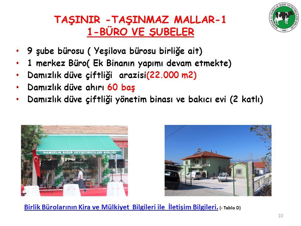 TAŞINIR -TAŞINMAZ MALLAR-1 1-BÜRO VE ŞUBELER