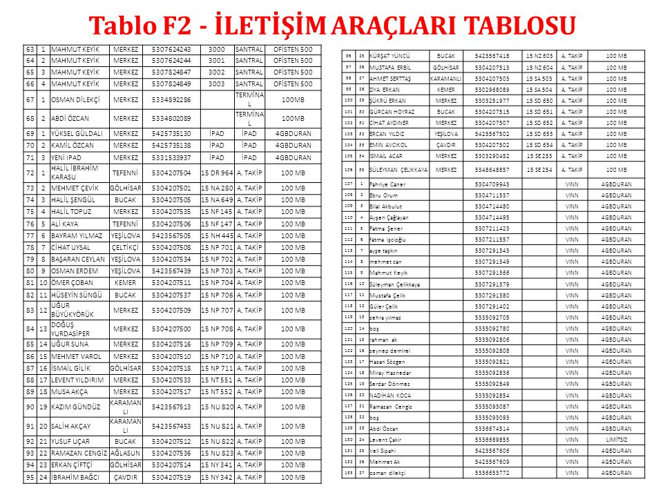 Tablo F2 - İLETİŞİM ARAÇLARI TABLOSU