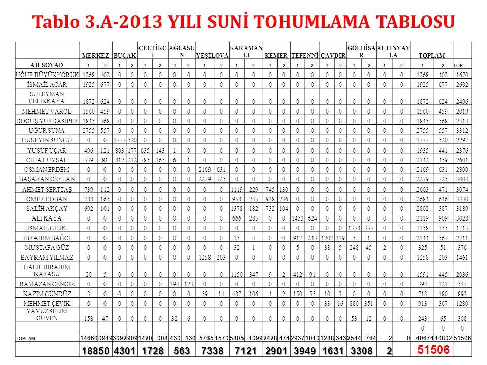 Tablo 3.A-2013 YILI SUNİ TOHUMLAMA TABLOSU